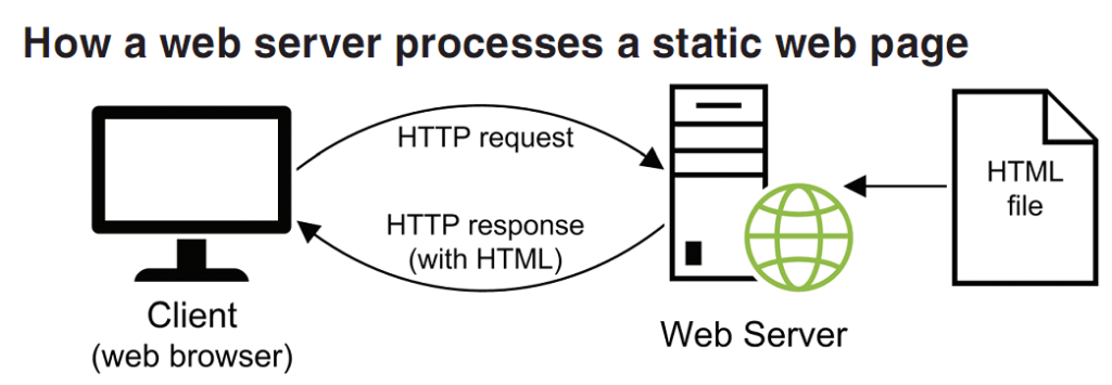 How a web server processes a static web page. Client browser sends HTTP request and gets a HTTP response from Web server, with HTML.