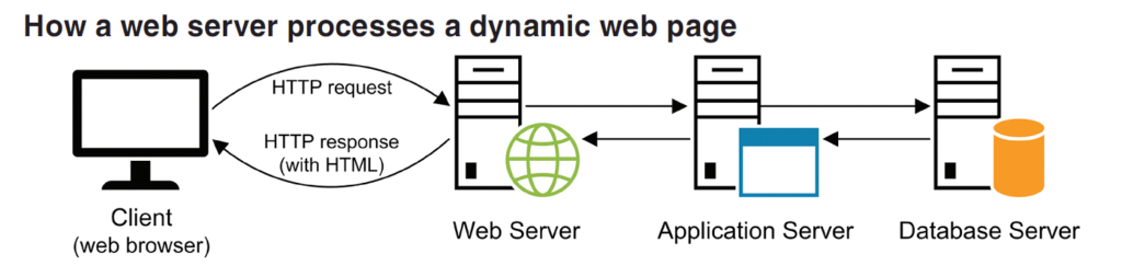 How a web server processes a dynamic web page. Client browser sends HTTP request and gets a HTTP response from Web server, with HTML. The web server is interacting with a Application server. The Application server is interacting with a Database Server.