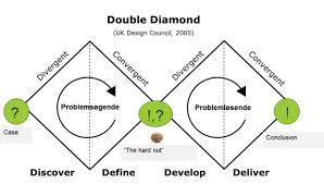 Double diamond - Discover (divergent) -> Define (Convregent) -> Develop (Divergent) -> Deliver (Convergent).
